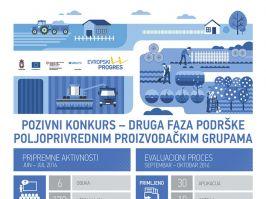 Bespovratna sredstva za poljoprivredne zadruge i udruženja